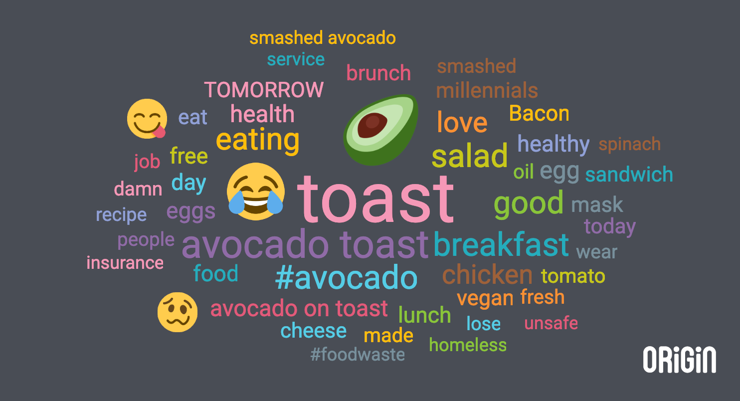 avocado social listening word cloud