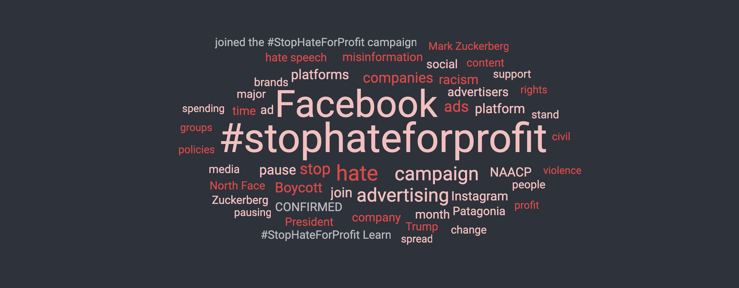 word cloud stop hate for profit